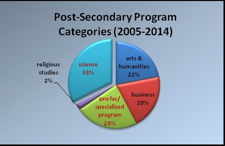 Post-Secondary Program Categories